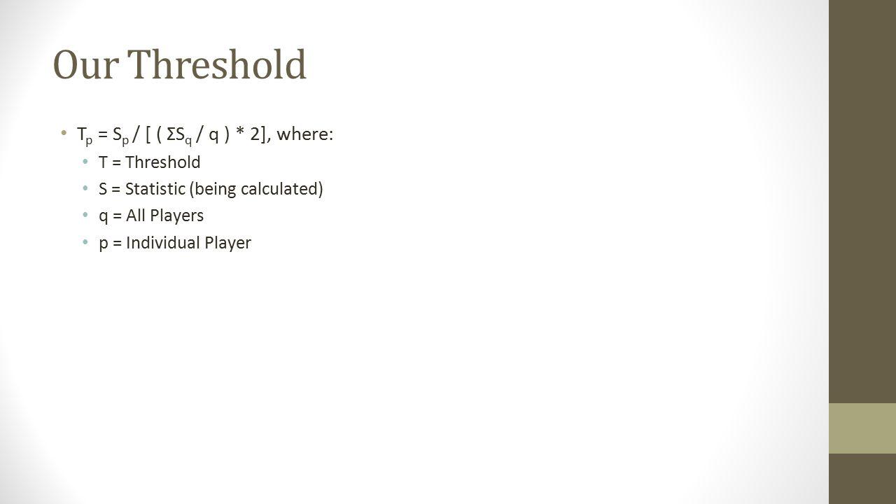 Our Threshold Tp = Sp / [ ( ΣSq / q ) * 2], where: T = Threshold